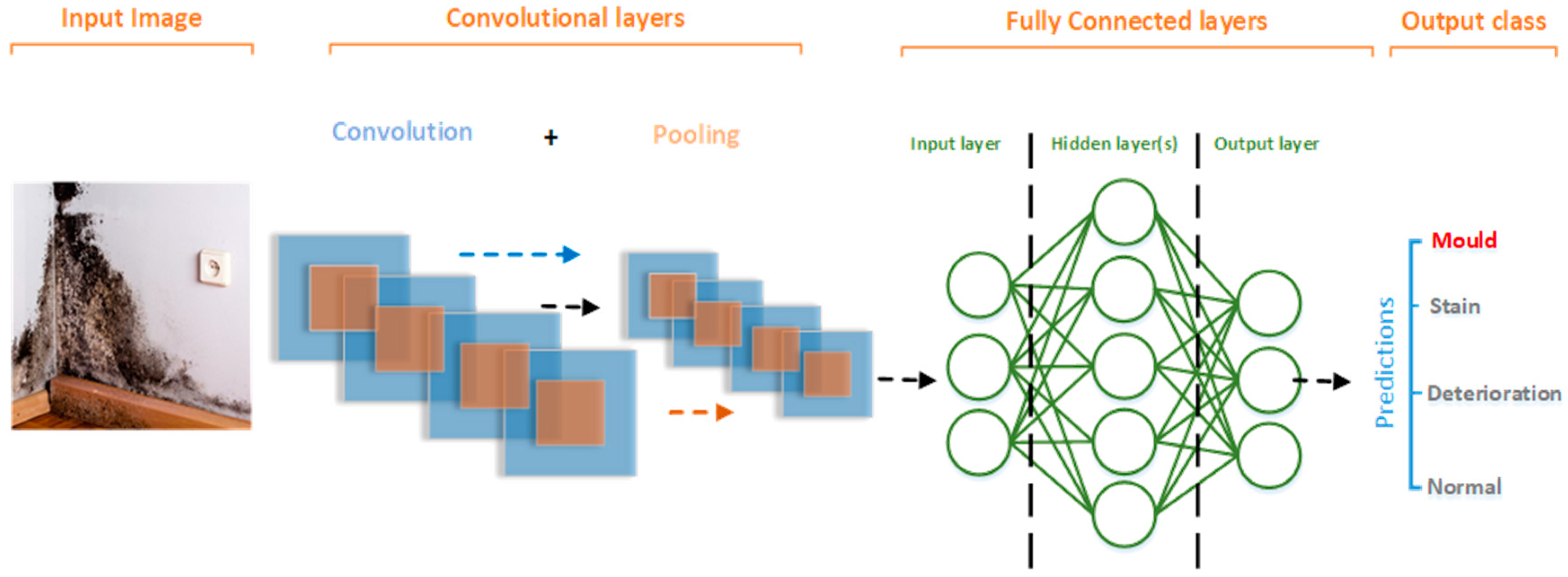 Sensors   Free Full-Text   Deep Learning for Detecting