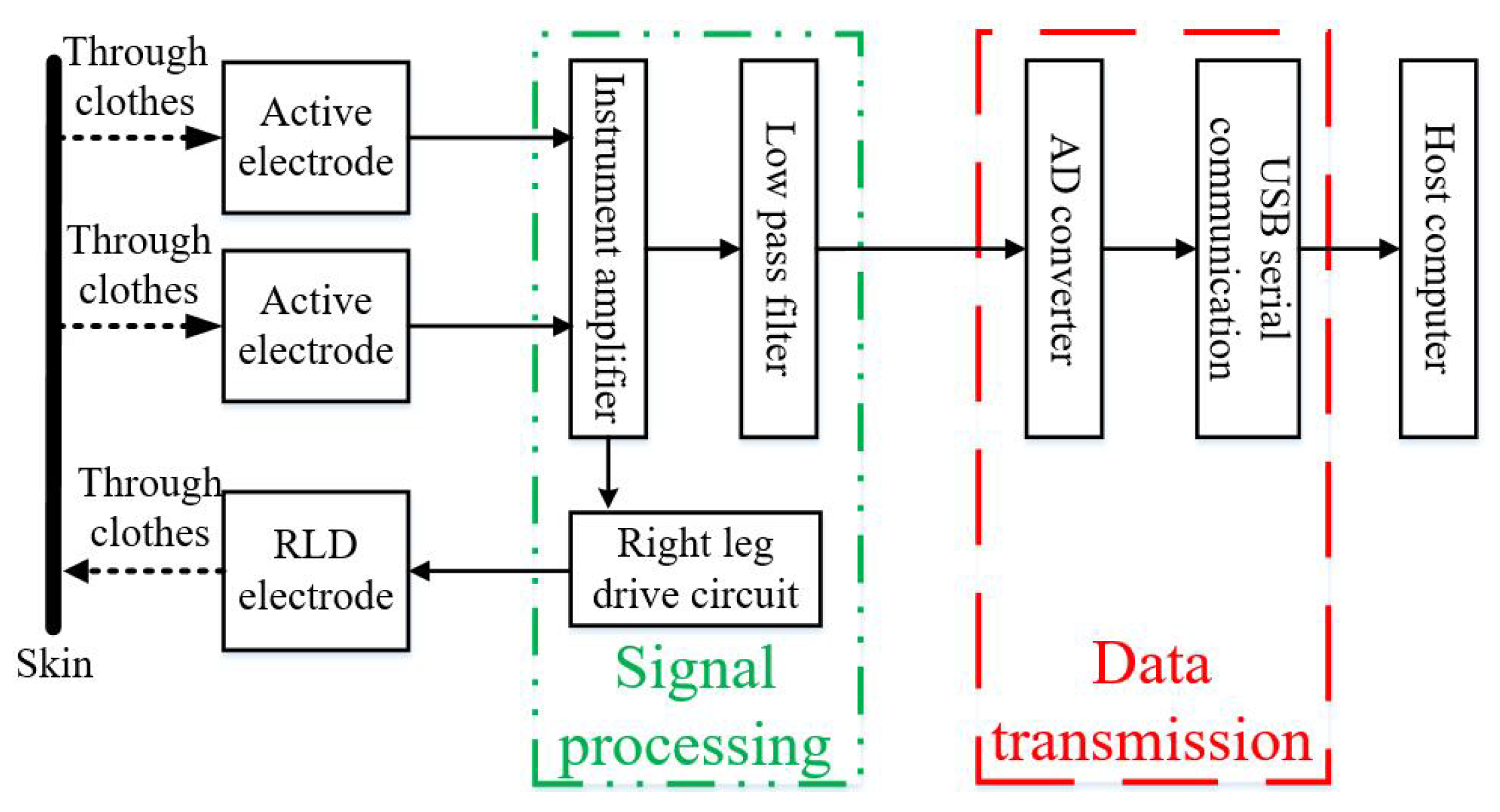 Puter System Diagram In Addition On Hardware Block Diagram Of Toilet