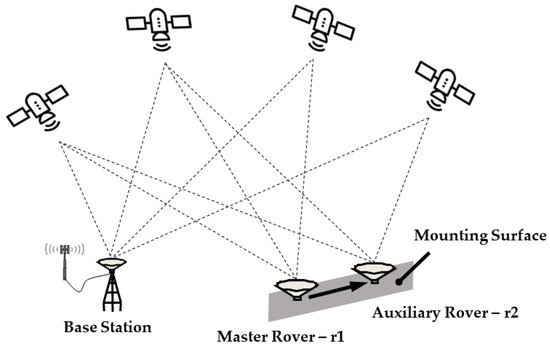Sensors | Topical Collection : Positioning and Navigation
