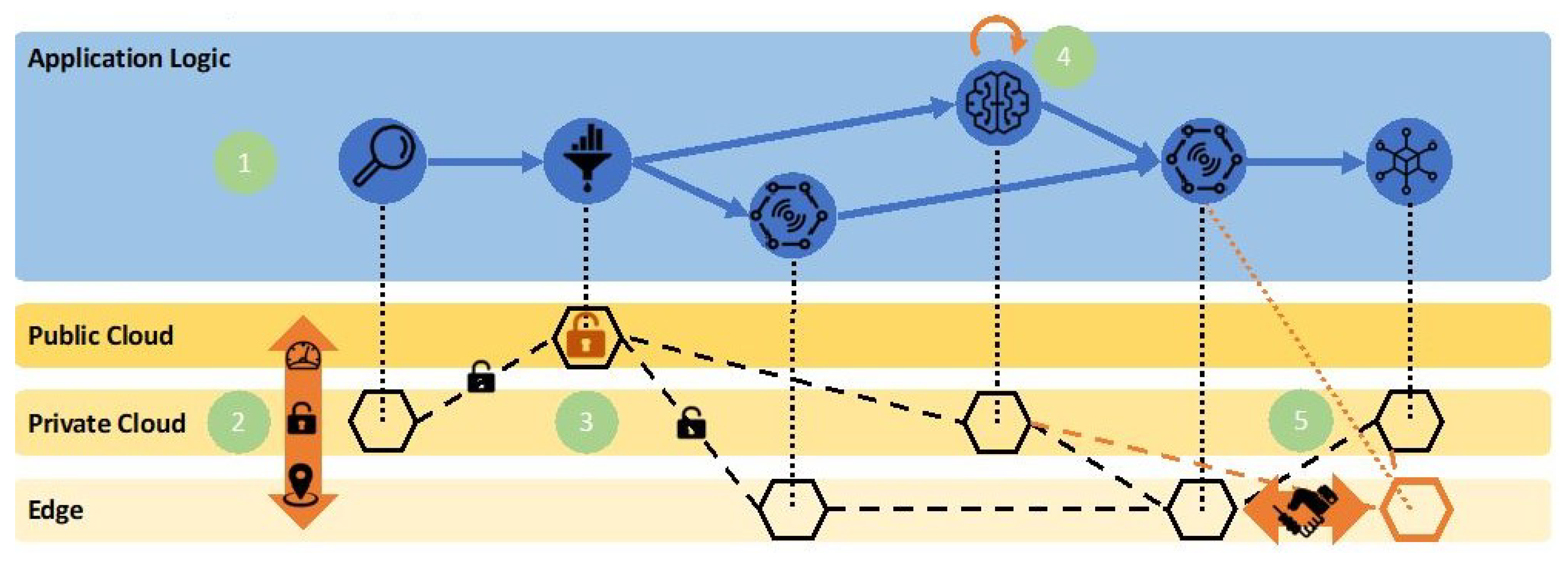 Sensors   Free Full-Text   Hybrid Clouds for Data-Intensive