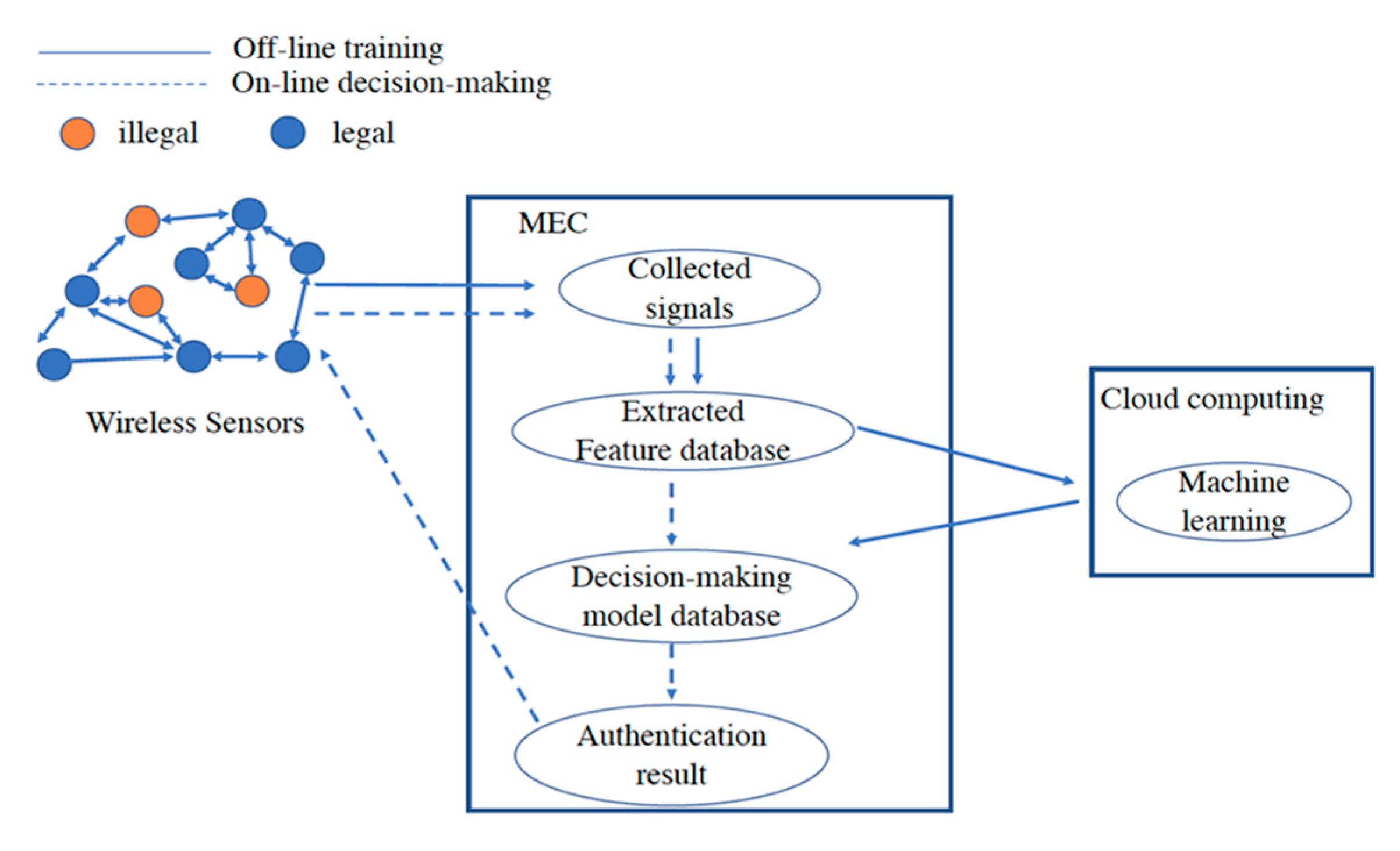 Sensors | Free Full-Text | Radio Frequency Fingerprint-Based