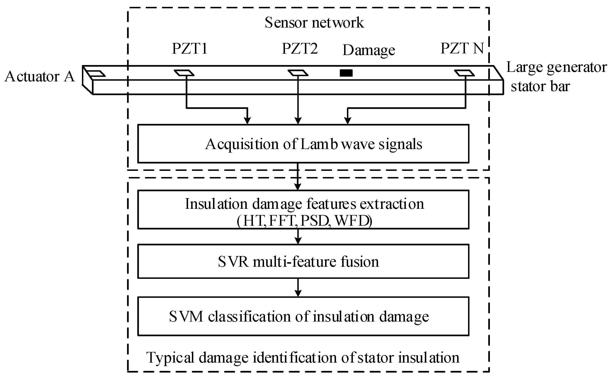 Sensors | Free Full-Text | Multi-feature Fusion and Damage
