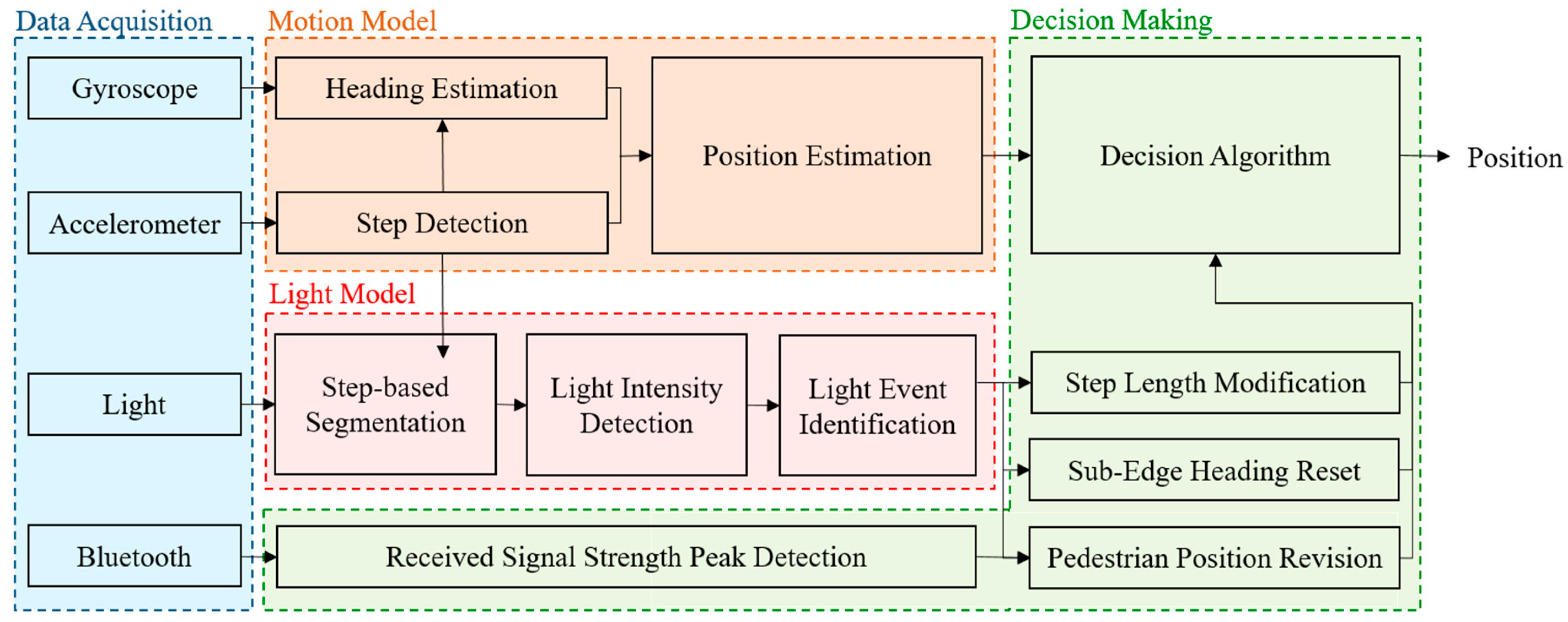 Sensors | Free Full-Text | Multi-Sensor Fusion Approach for