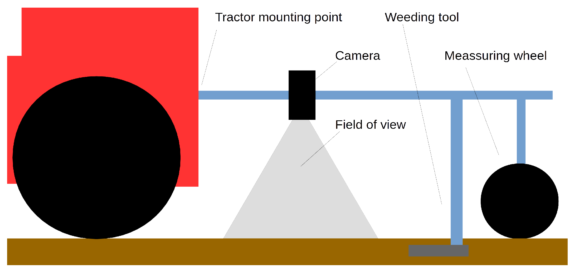Sensors   Free Full-Text   A System for Weeds and Crops