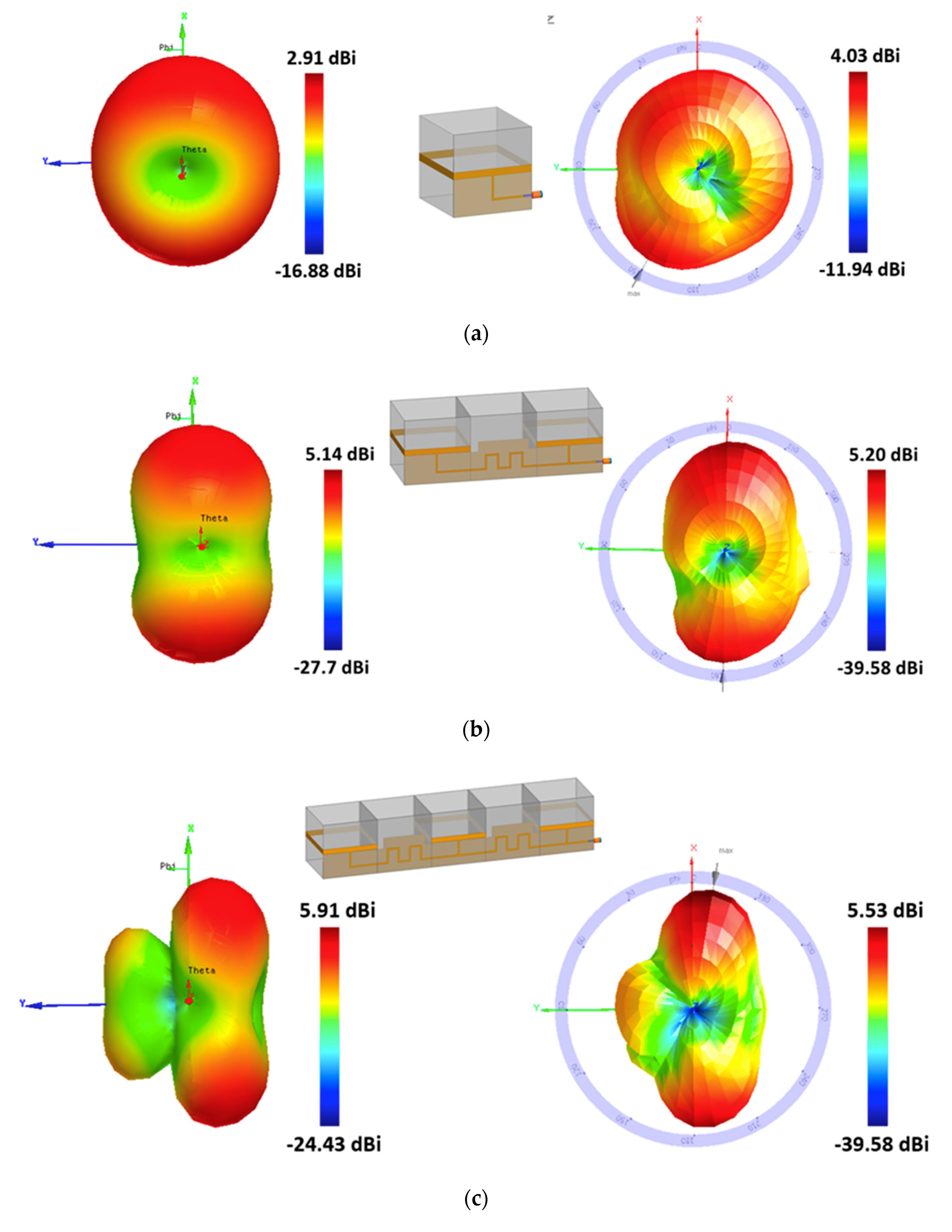 Sensors | Free Full-Text | Bi-Directional Loop Antenna Array Using Magic  Cube Origami | HTML