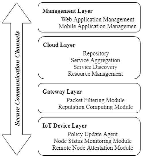 Multi-Layer IoT Security Framework for Ambient Intelligence Environments