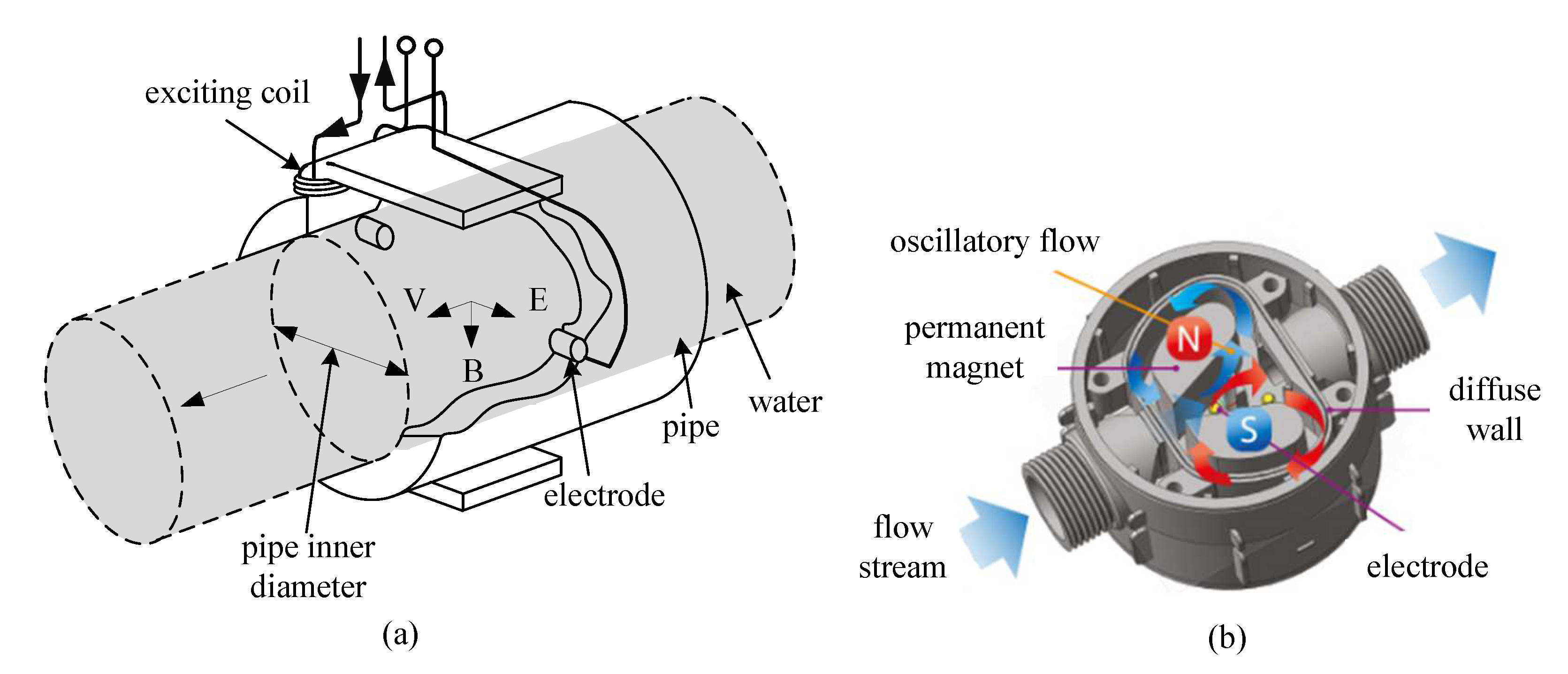 Sensors   Free Full-Text   Design and Implementation of a Self-Powered  Smart Water Meter [ 1437 x 3342 Pixel ]