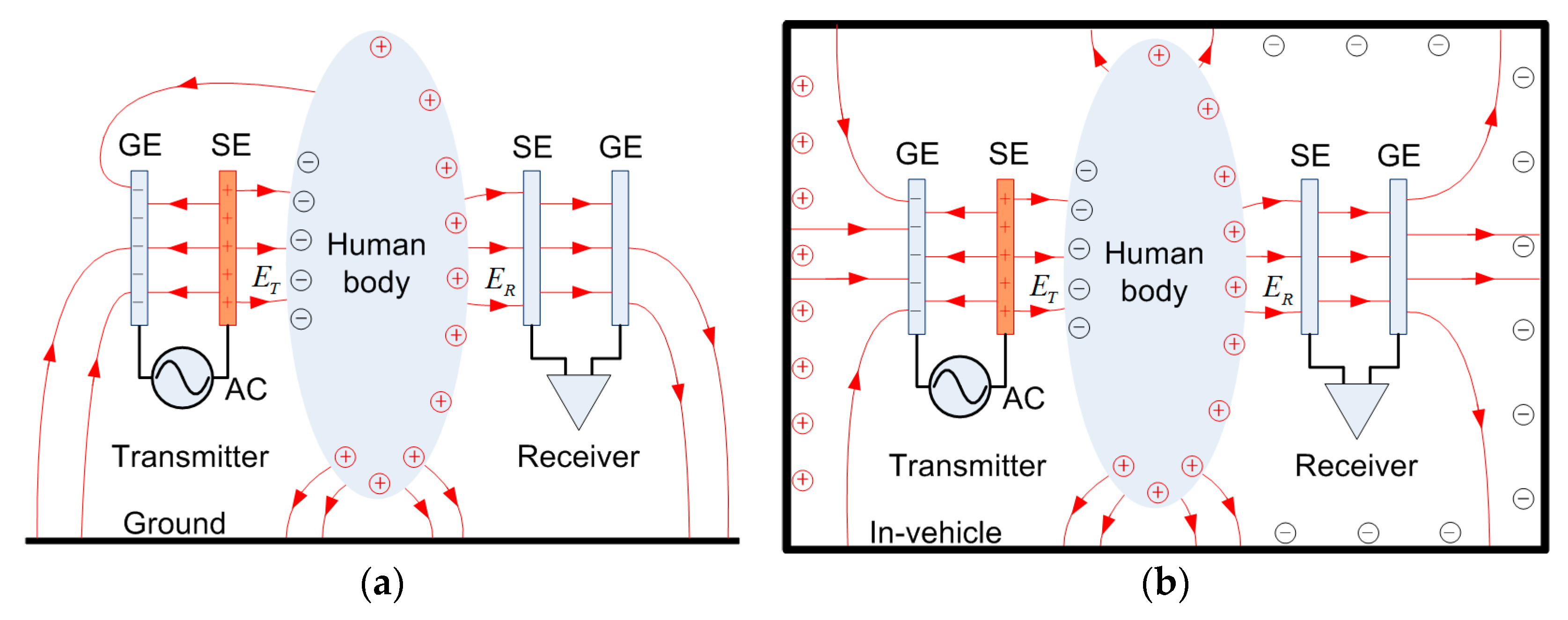 Sensors Free Full Text Modeling And Characterization Of Capacitive Coupling Intrabody Communication In An In Vehicle Scenario Html