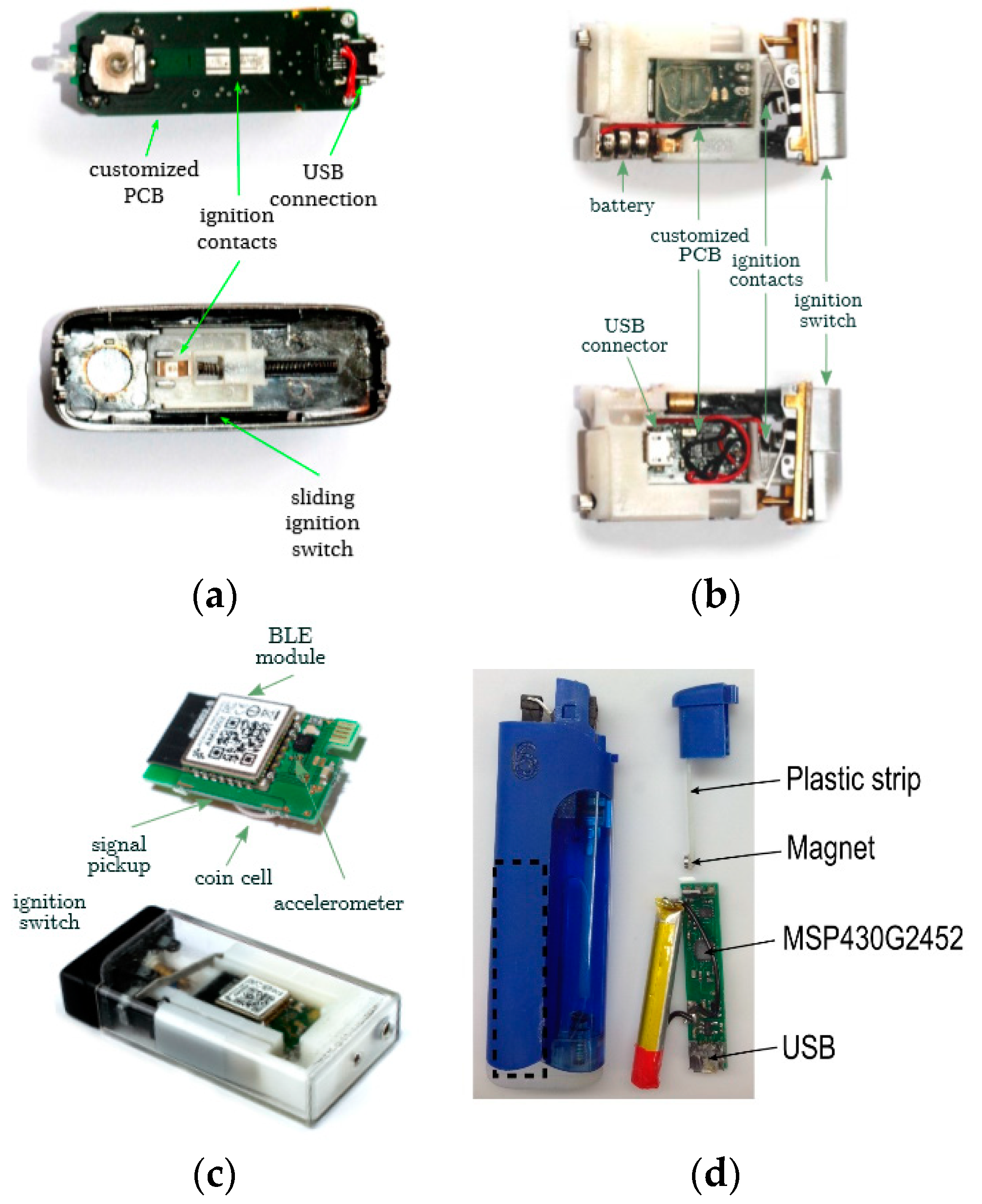 Sensors Free Full Text Wearable Sensors For Monitoring