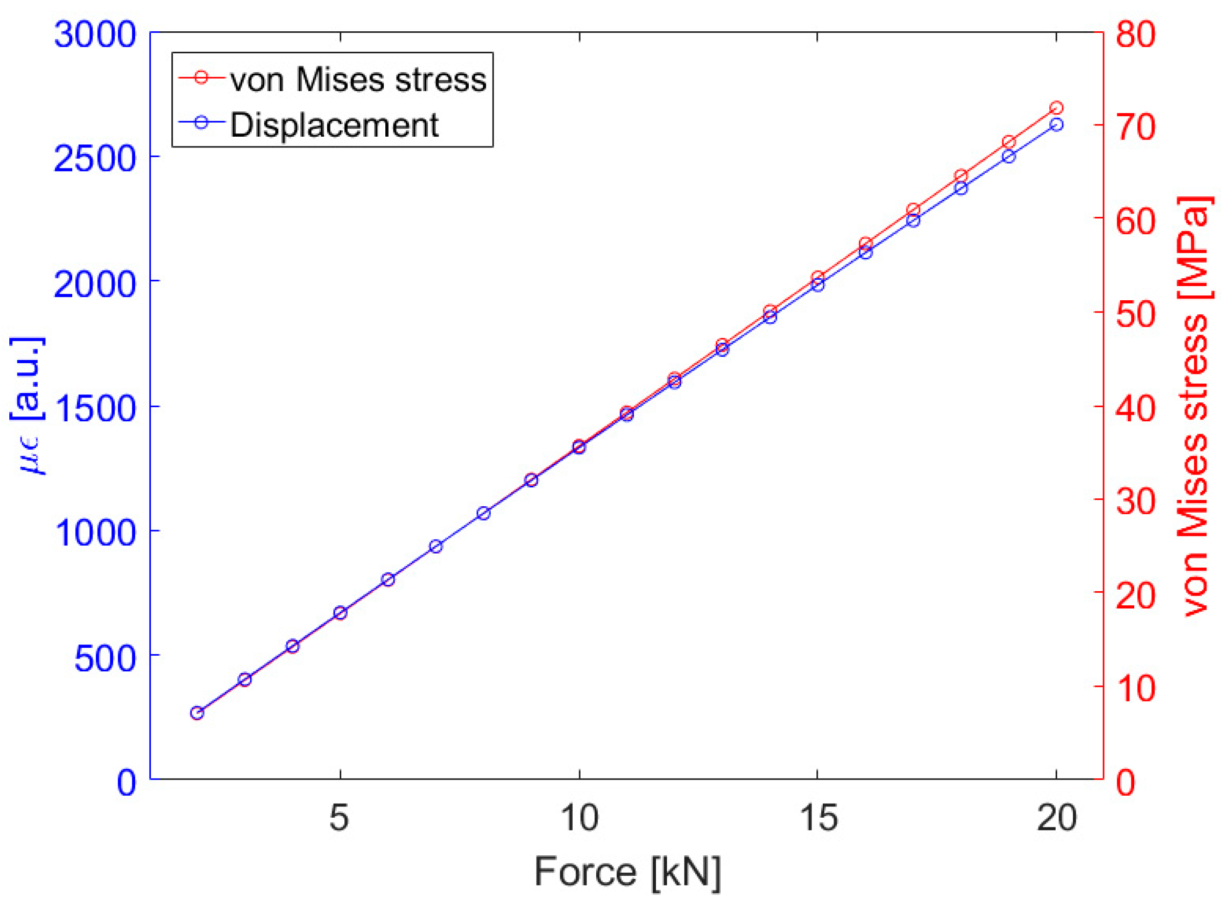 Sensors | Free Full-Text | Static and Dynamic Evaluation of a Winding  Deformation FBG Sensor for Power Transformer Applications | HTML