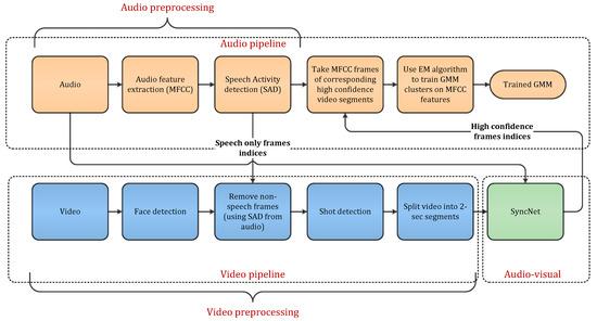 Sensors Free Full Text Multimodal Speaker Diarization Using A Pre Trained Audio Visual Synchronization Model