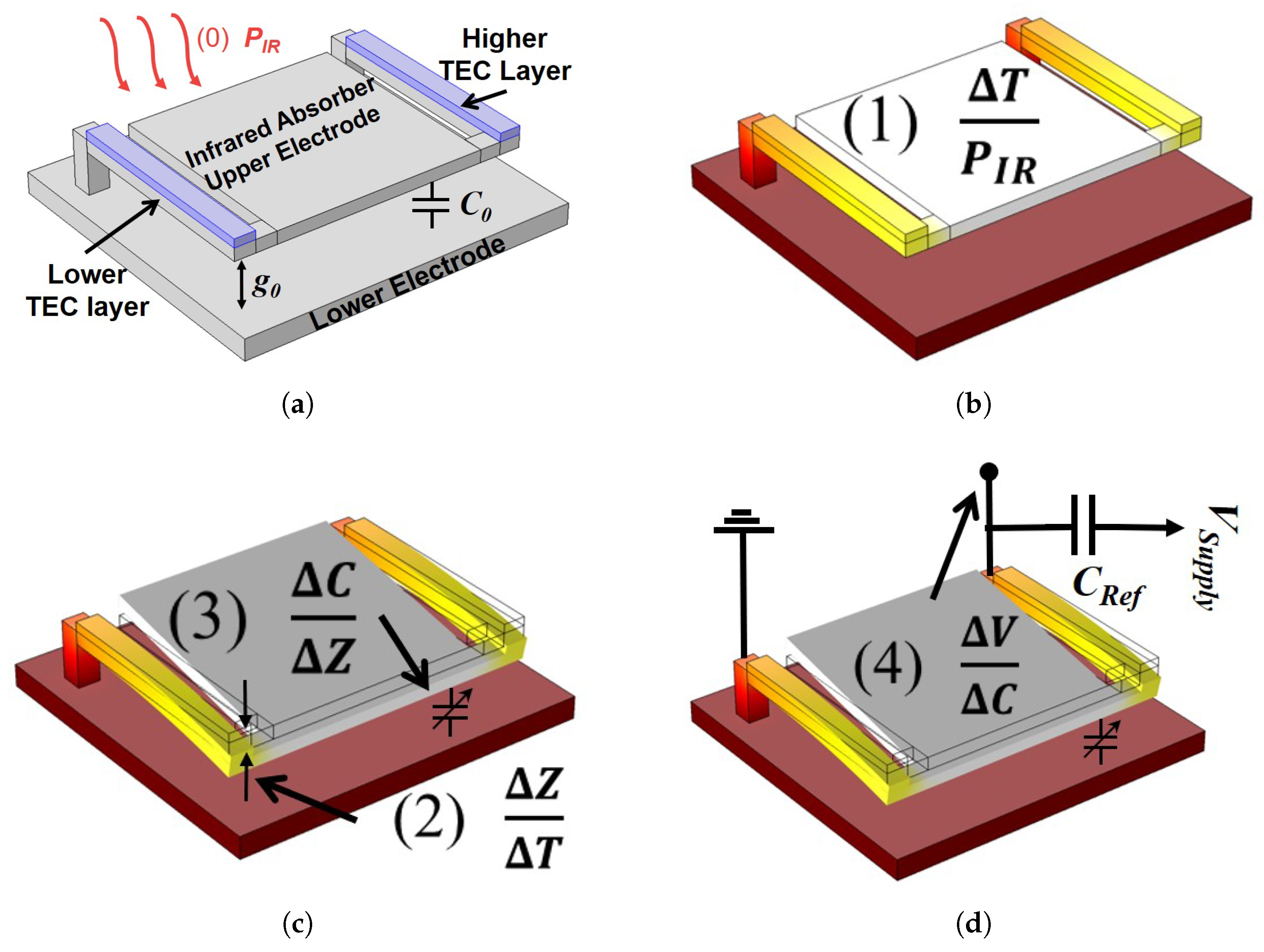 Sensors | Free Full-Text | Dual-Level Capacitive Micromachined Uncooled  Thermal Detector | HTML