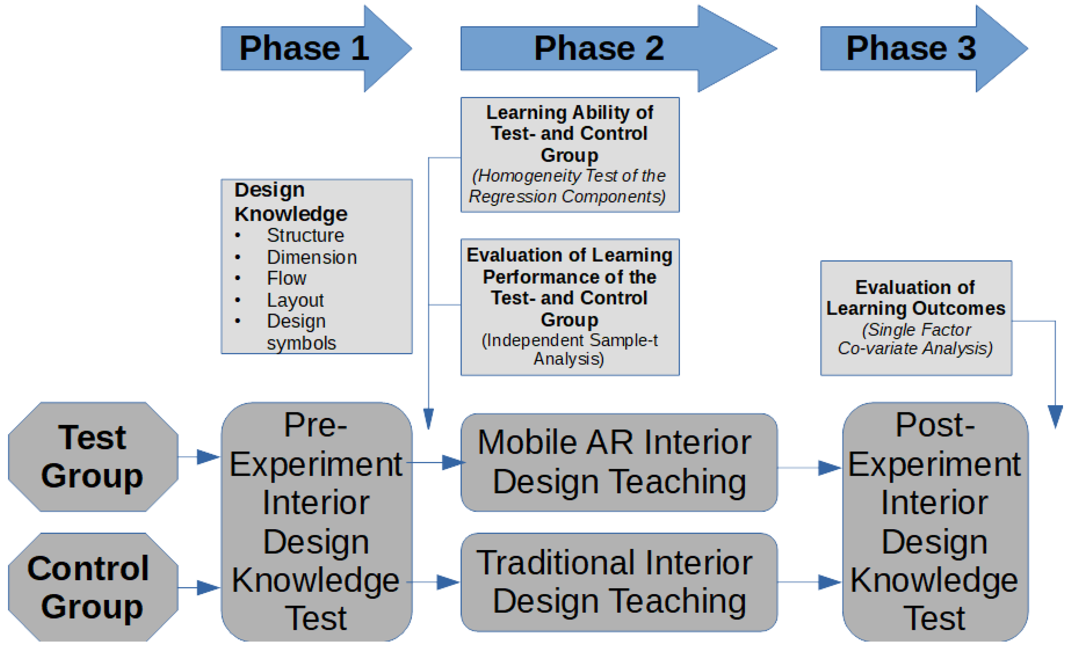 Sensors Free Full Text Applying Mobile Augmented Reality Ar To Teach Interior Design Students In Layout Plans Evaluation Of Learning Effectiveness Based On The Arcs Model Of Learning Motivation Theory Html