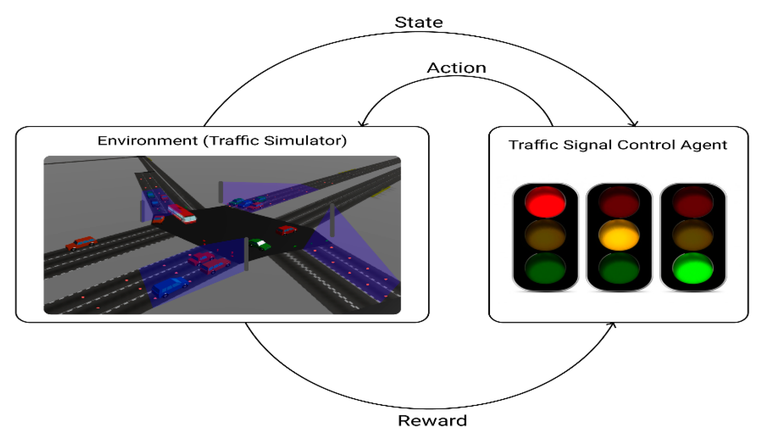 Sensors Free Full Text Cooperative Traffic Signal Control With Traffic Flow Prediction In Multi Intersection Html