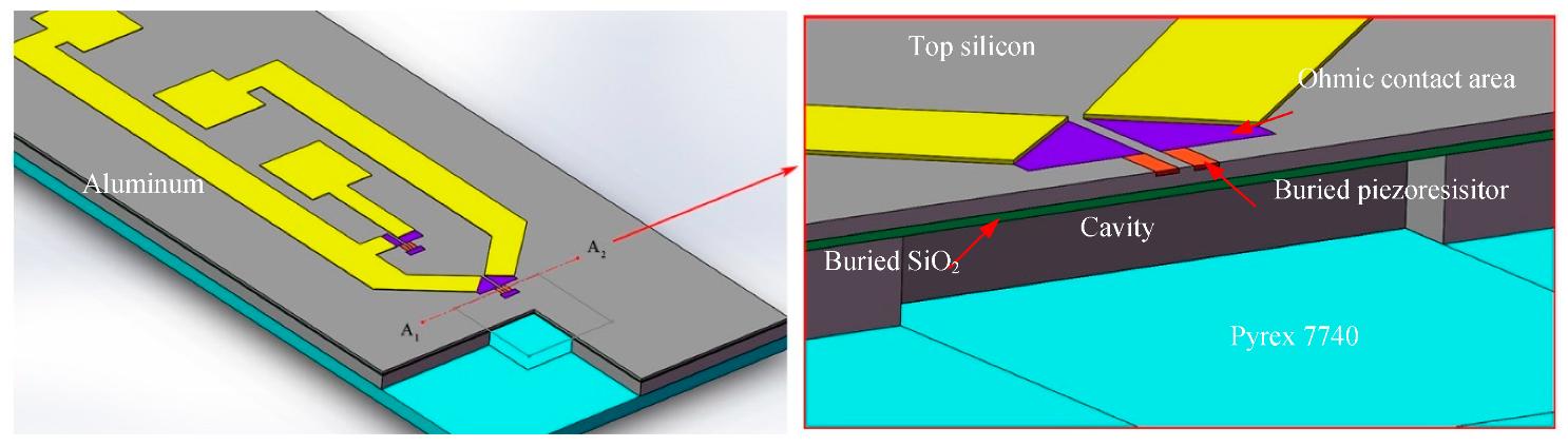 Sensors Free Full Text A Novel Piezoresistive Mems Pressure Sensors Based On Temporary Bonding Technology Html