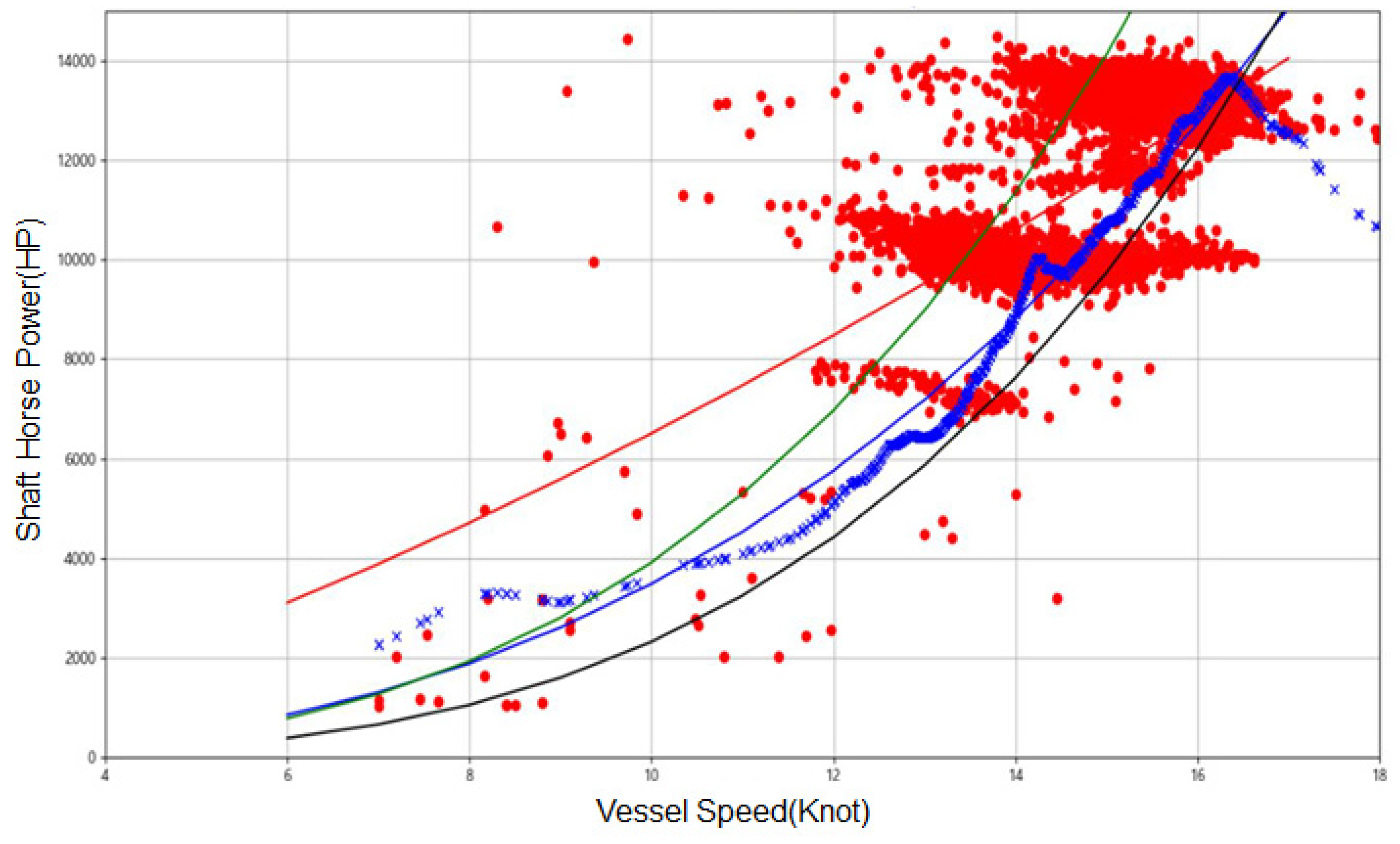 Sensors Free Full Text Data Driven Prediction Of Vessel Propulsion Power Using Support Vector Regression With Onboard Measurement And Ocean Data Html