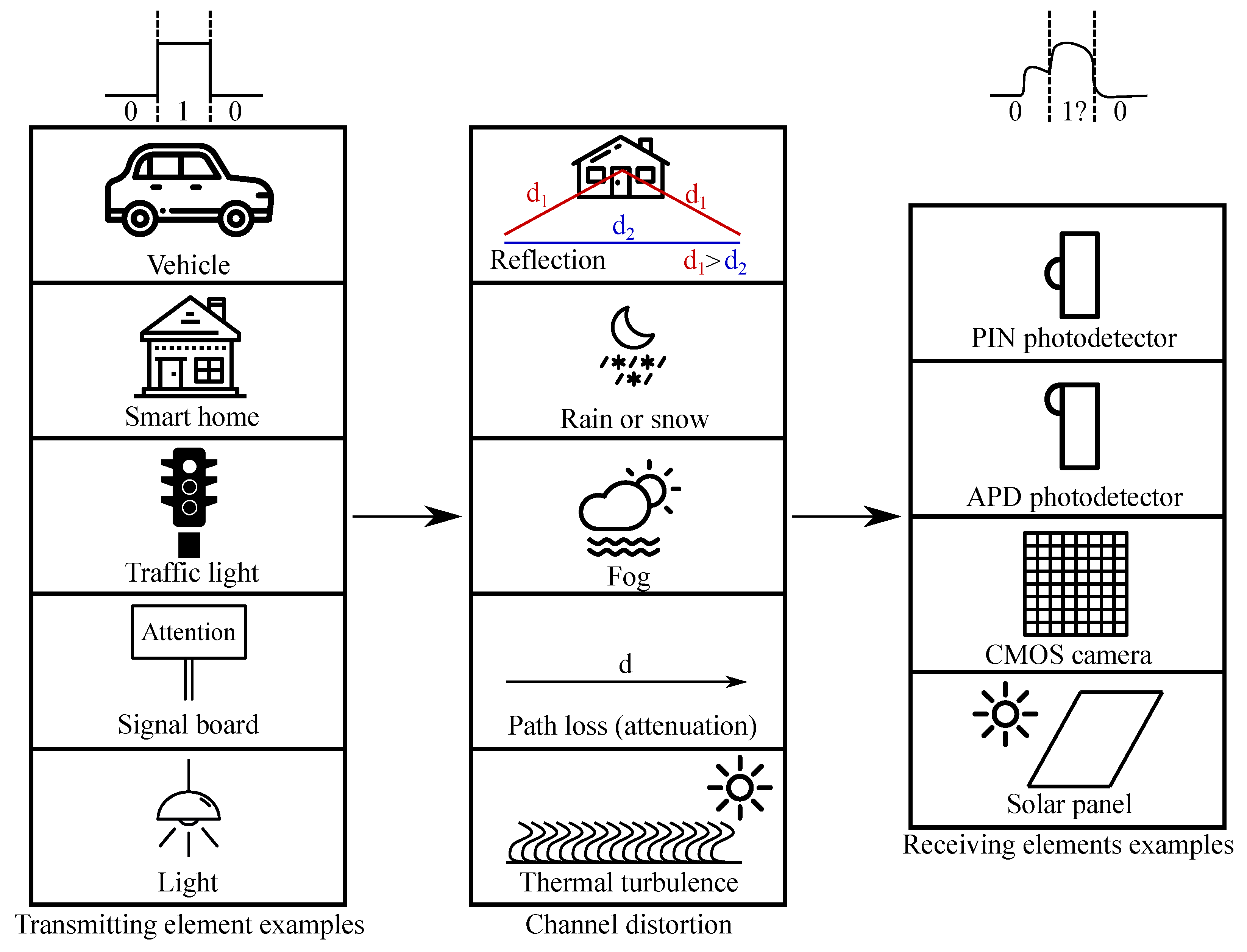 Sensors Free Full Text Adaptive Software Defined Equalization Techniques For Indoor Visible Light Communication Html