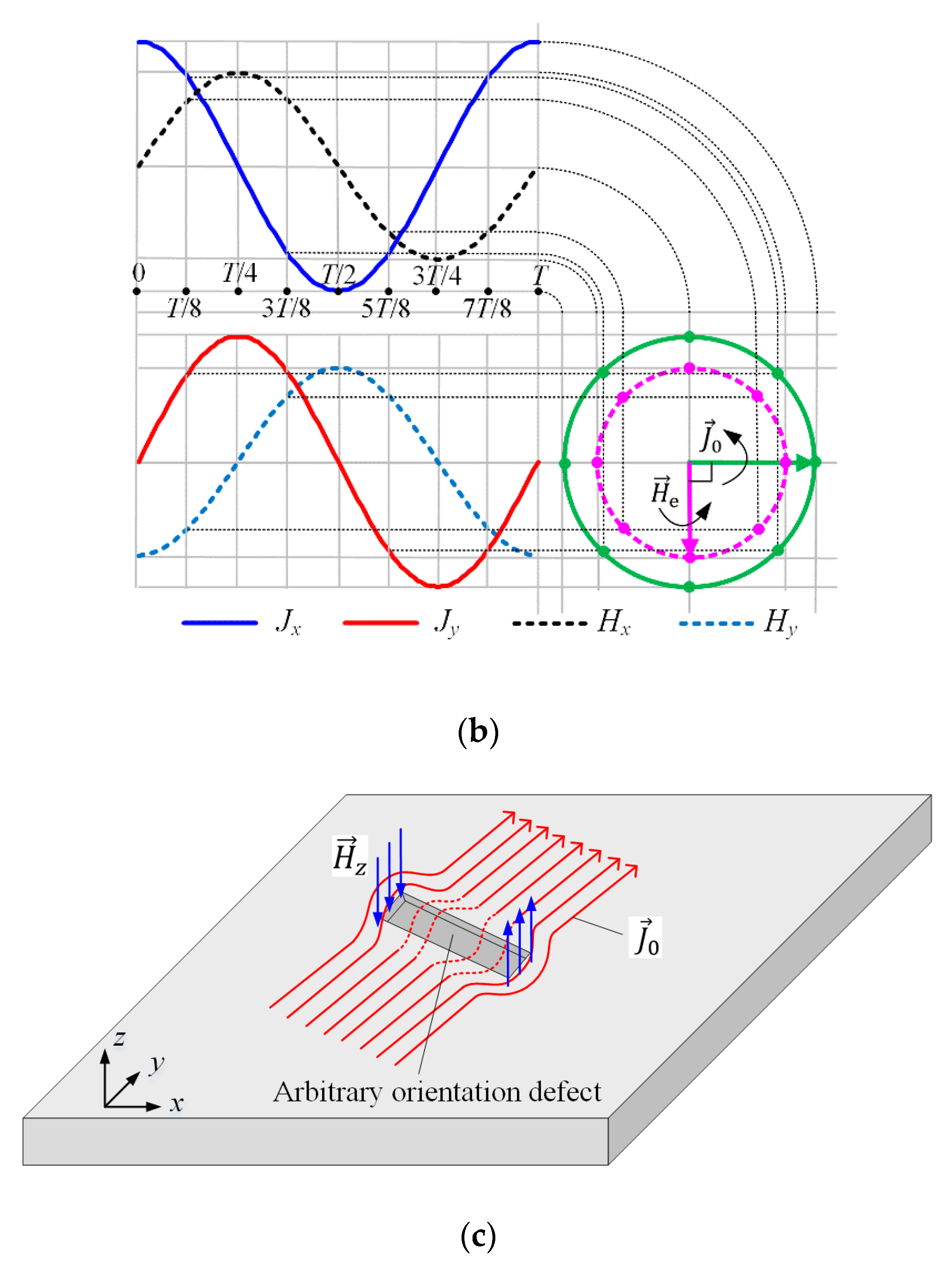 Sensors   Free Full-Text   Rotating Focused Field Eddy-Current Sensing for  Arbitrary Orientation Defects Detection in Carbon Steel   HTMLMDPI