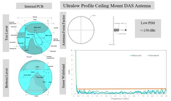 400 MHz to 8 GHz Ultra-Wideband High-Gain Directional Antenna