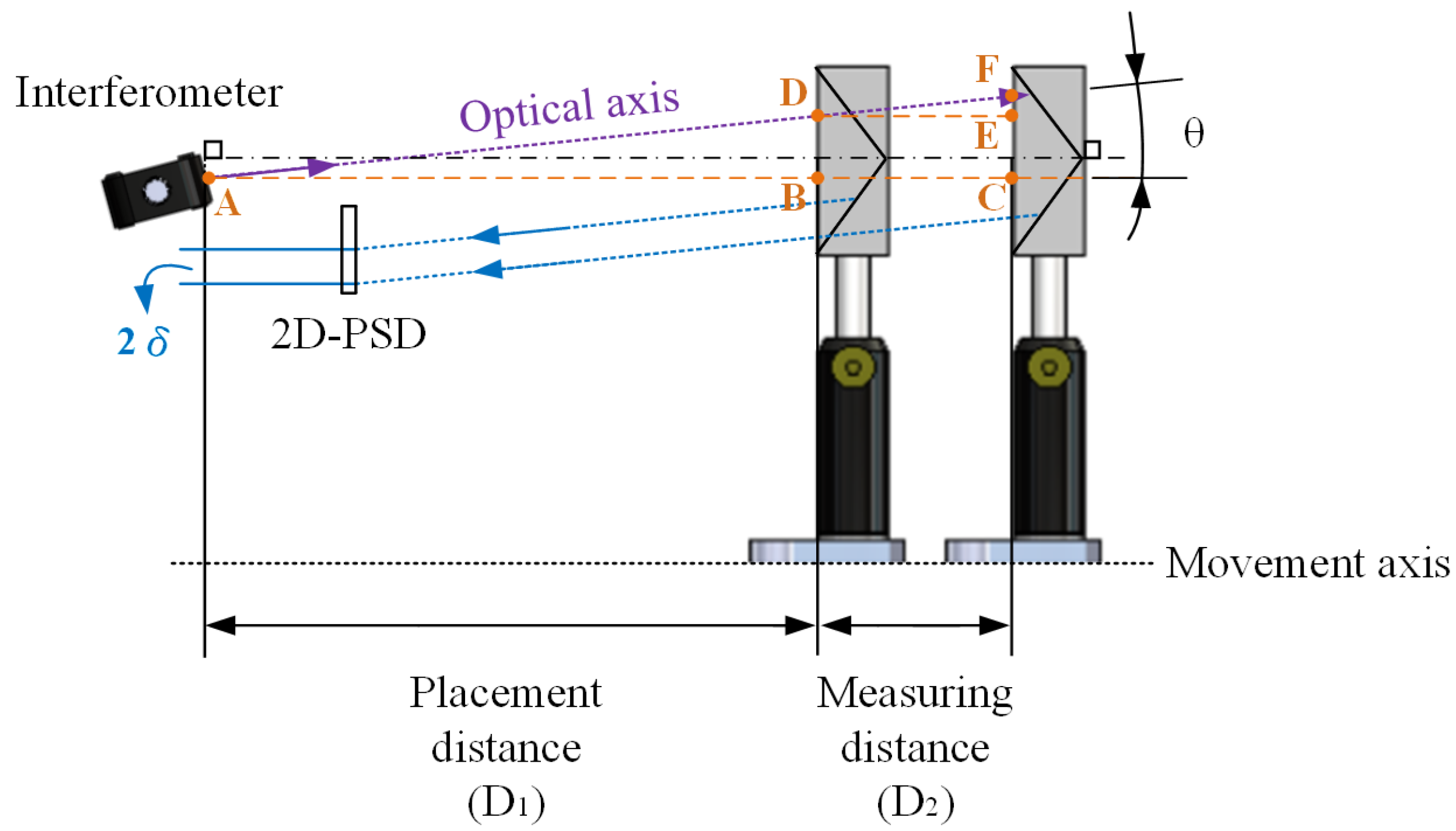 Sensors | Free Full-Text | Linear Displacement Calibration ...