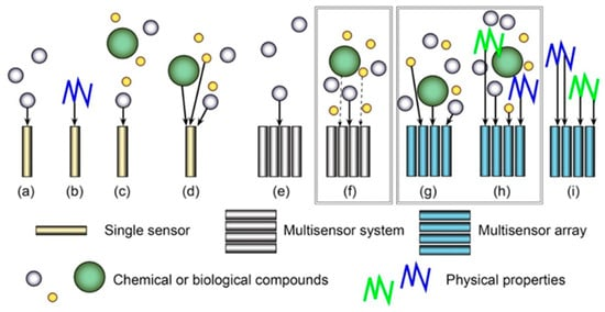 Sensors Free Full Text Multisensor Systems And Arrays For Medical Applications Employing Naturally Occurring Compounds And Materials Html