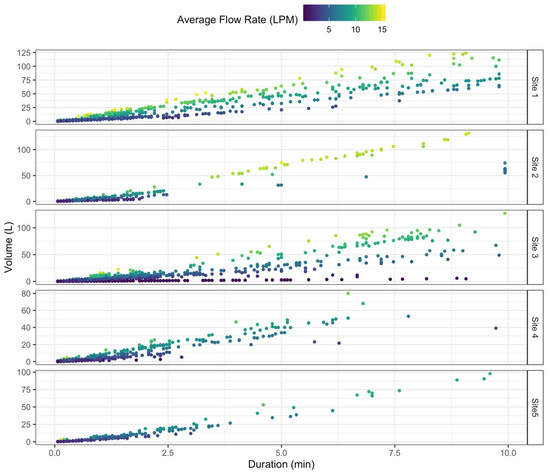 Sensors | Free Full-Text | A Low-Cost, Open Source Monitoring System for  Collecting High Temporal Resolution Water Use Data on Magnetically Driven  Residential Water Meters | HTML