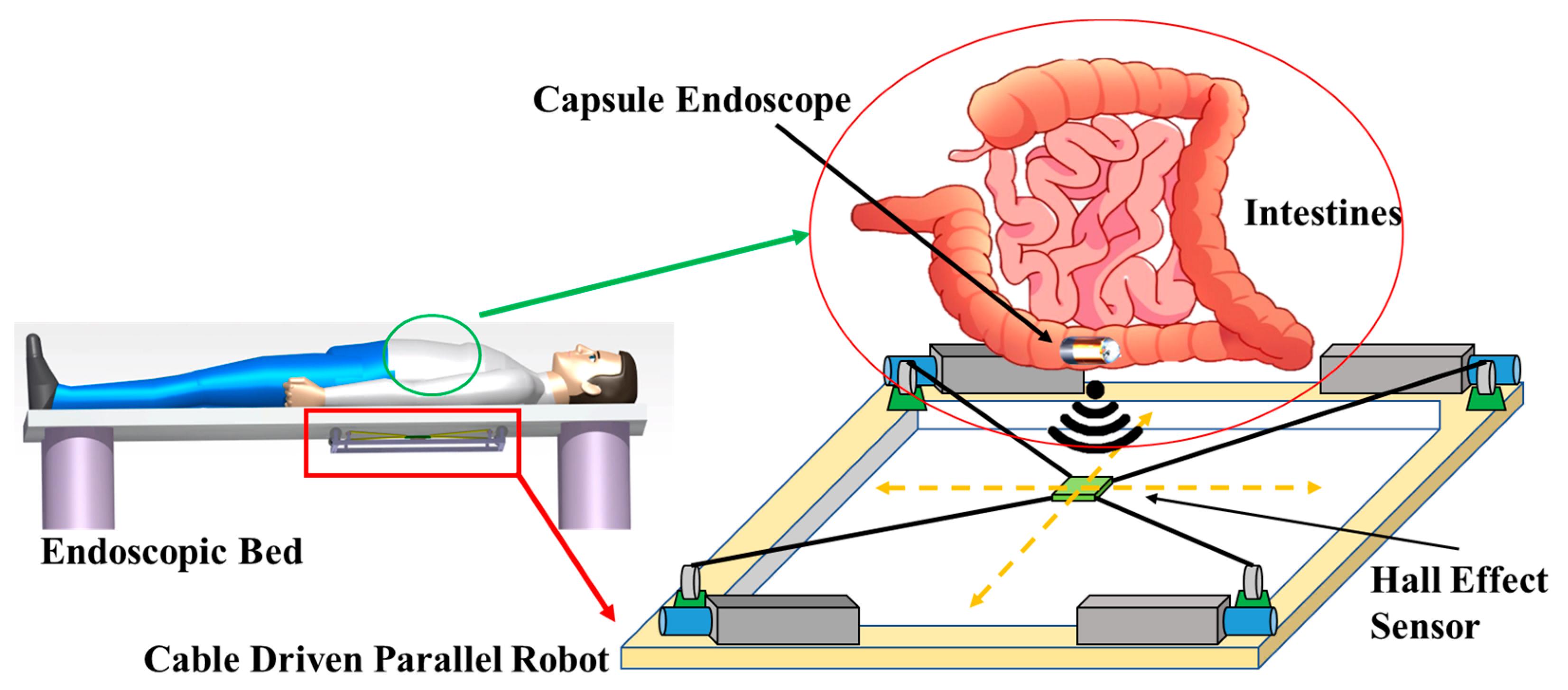 Sensors   Free Full Text   Robotic Localization Based on Planar ...