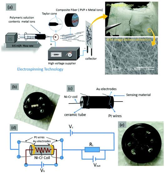 Sensors 21 00633 g010 550