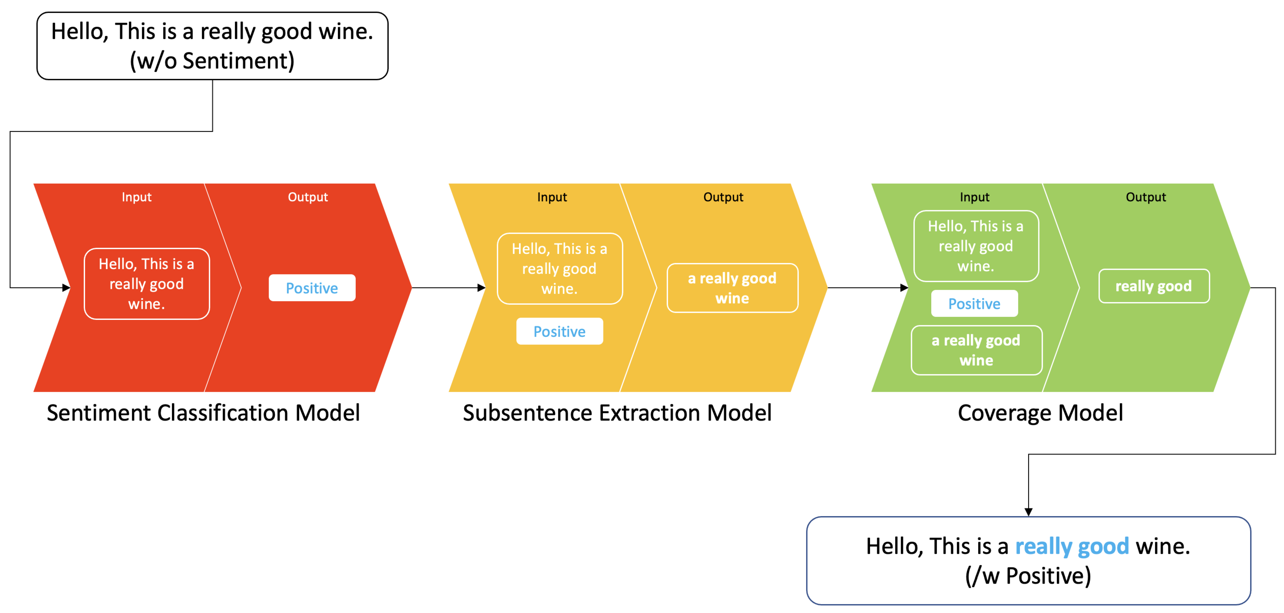 Sensors   Free Full Text   Subsentence Extraction from Text Using ...
