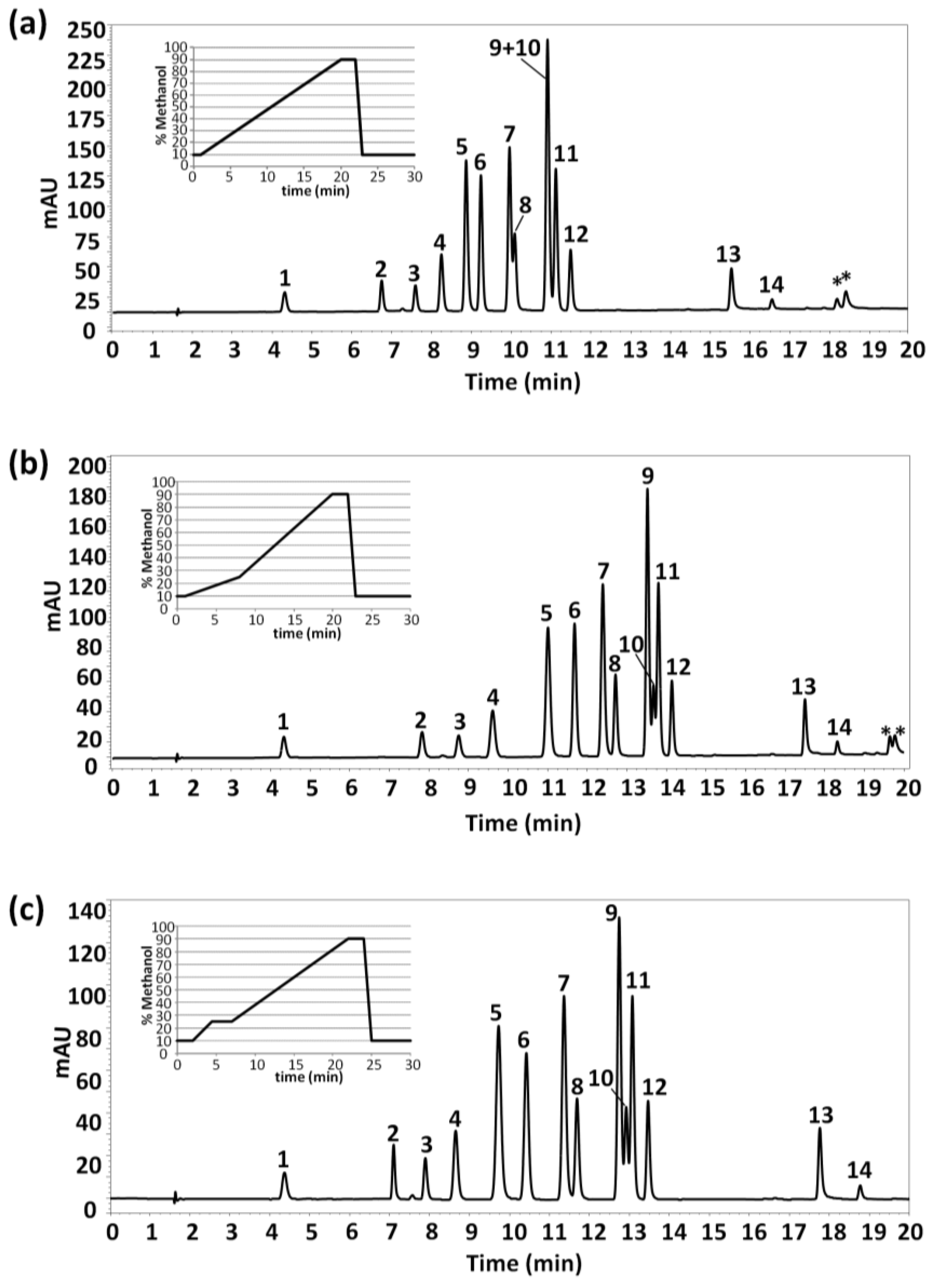 Separations free full text hplc uv polyphenolic profiles in no pooptronica Images