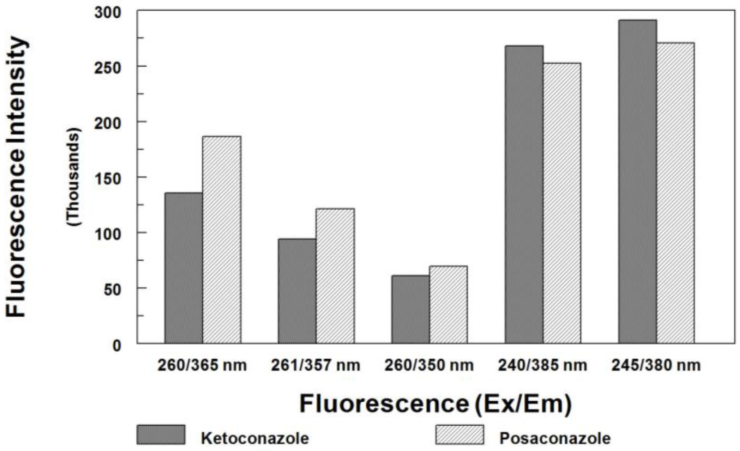 Separations free full text determination of posaconazole in no pooptronica Images