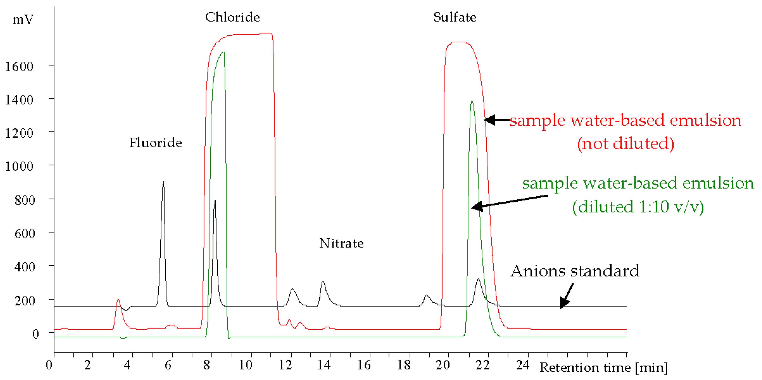 05 Ink Chromatography