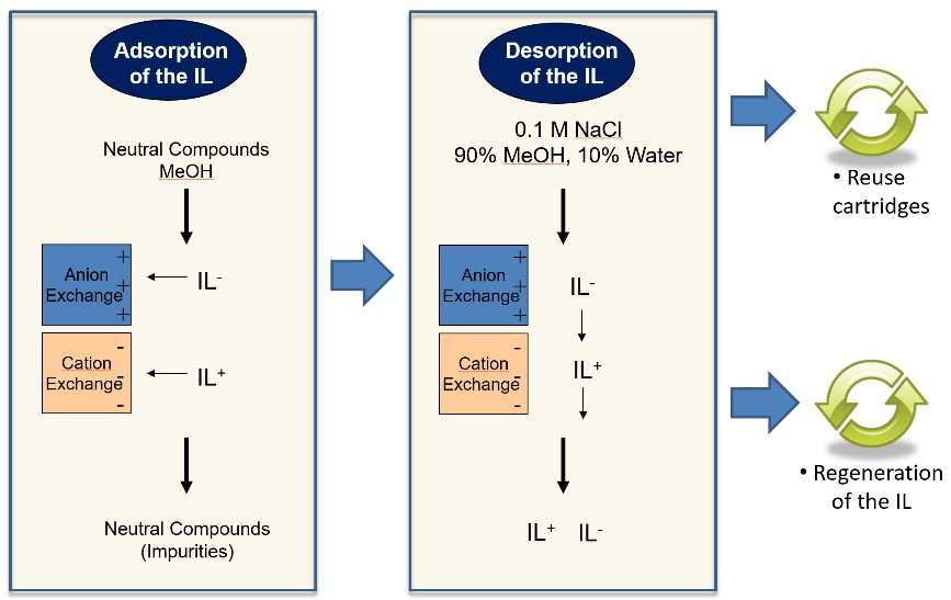 Separations | Free Full-Text | Recycling of 1,2-Dimethyl-3