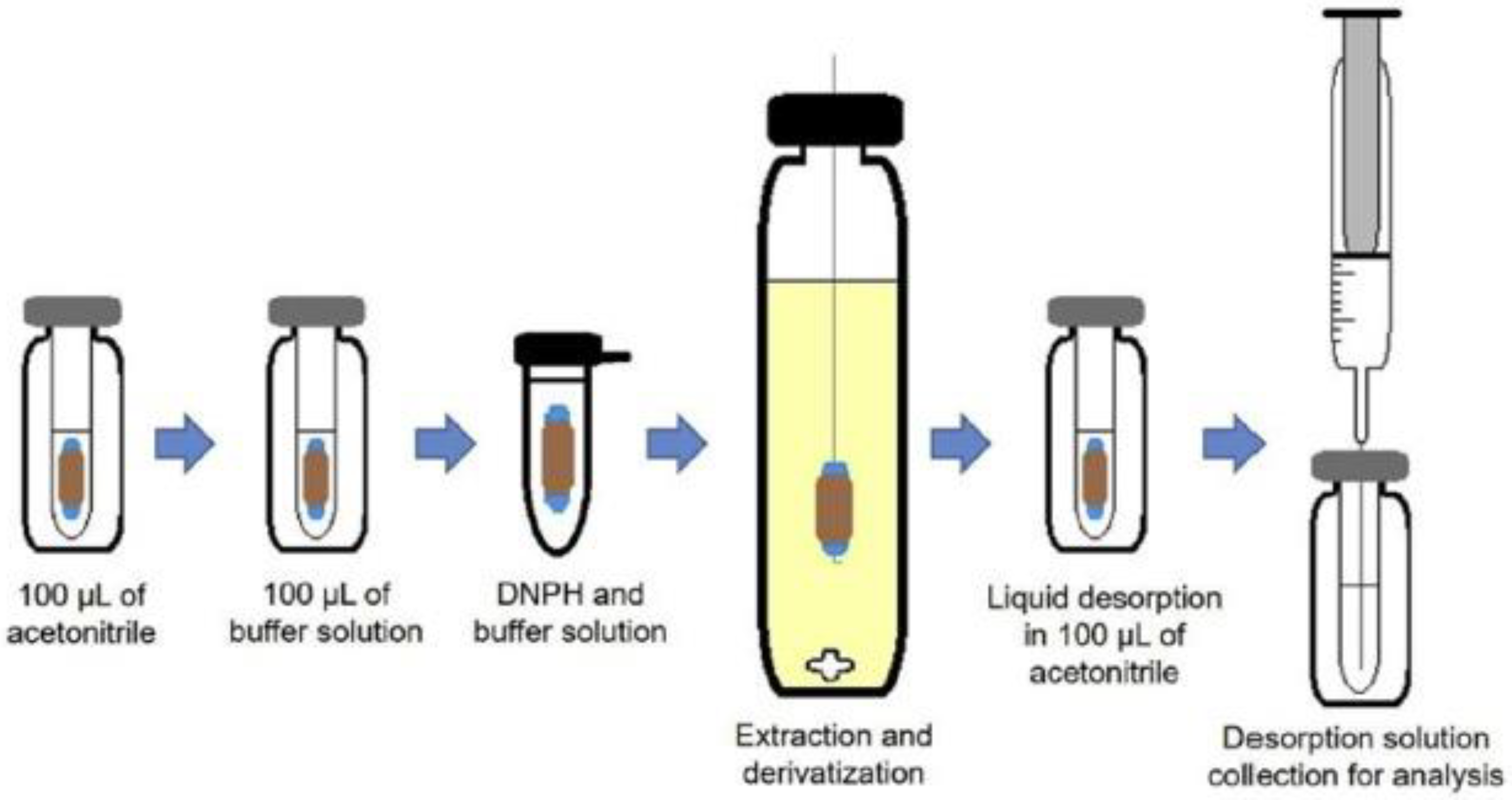Separations Free Full Text Alternative Green Extraction Phases Applied To Microextraction Techniques For Organic Compound Determination Html