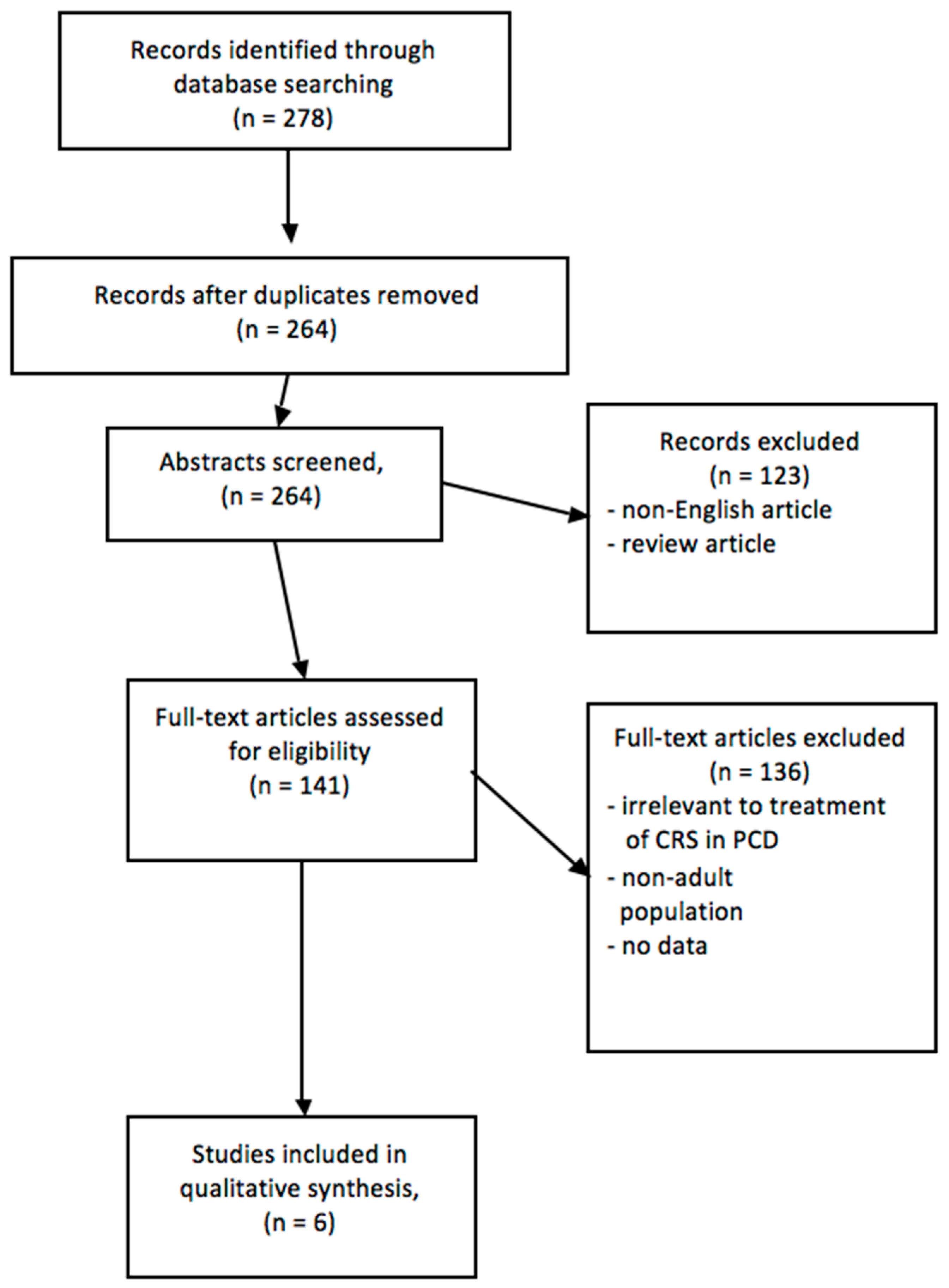 Sinusitis   Free Full-Text   A Systematic Review of the Treatment of ...