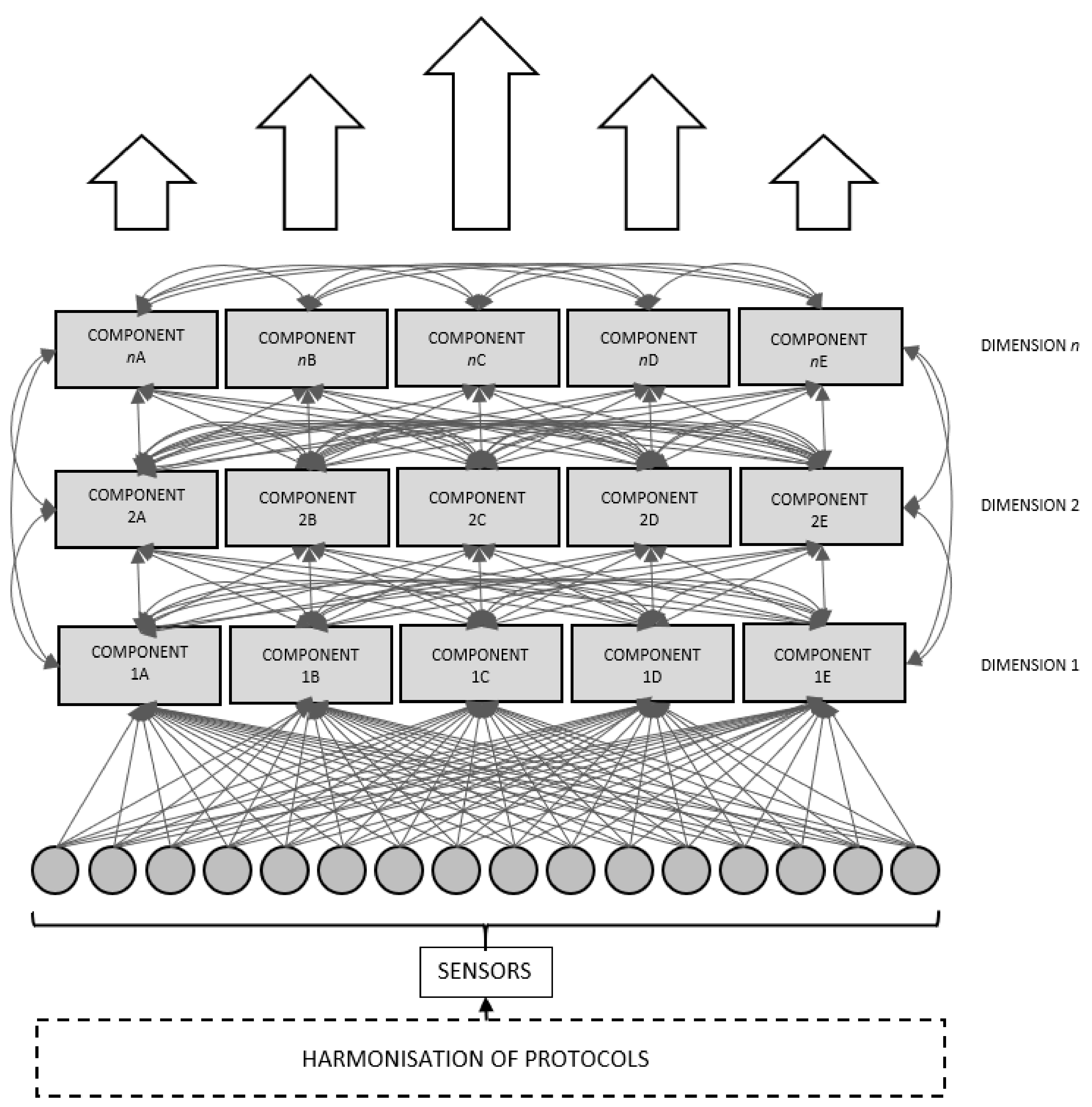 Smart Cities | Free Full-Text | Achieving Neuroplasticity in