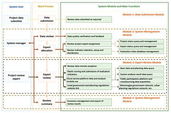 Smart Cities   An Open Access Journal from MDPI