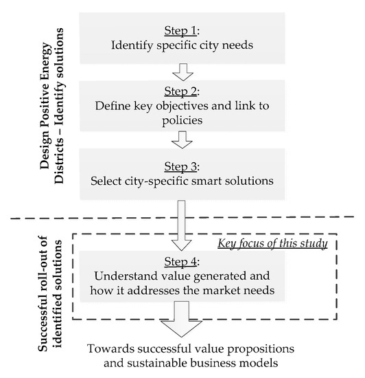 The Nexus between Market Needs and Value Attributes of Smart City Solutions towards Energy Transition. An Empirical Evidence of Two European Union (EU) Smart Cities, Evora and Alkmaar