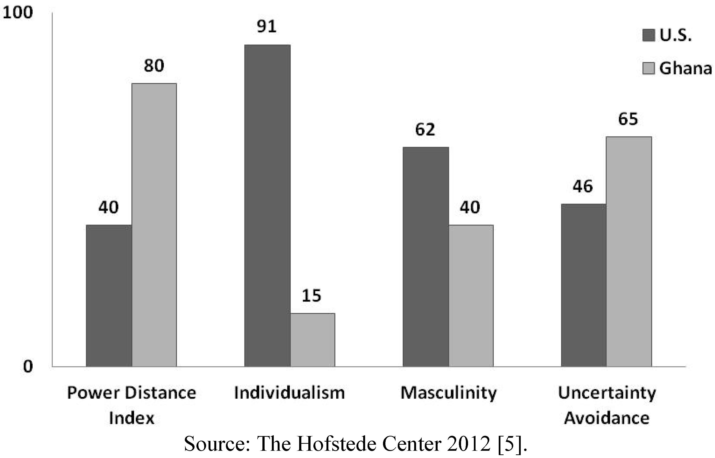 Societies Free Full Text Culture Matters Individualism Vs