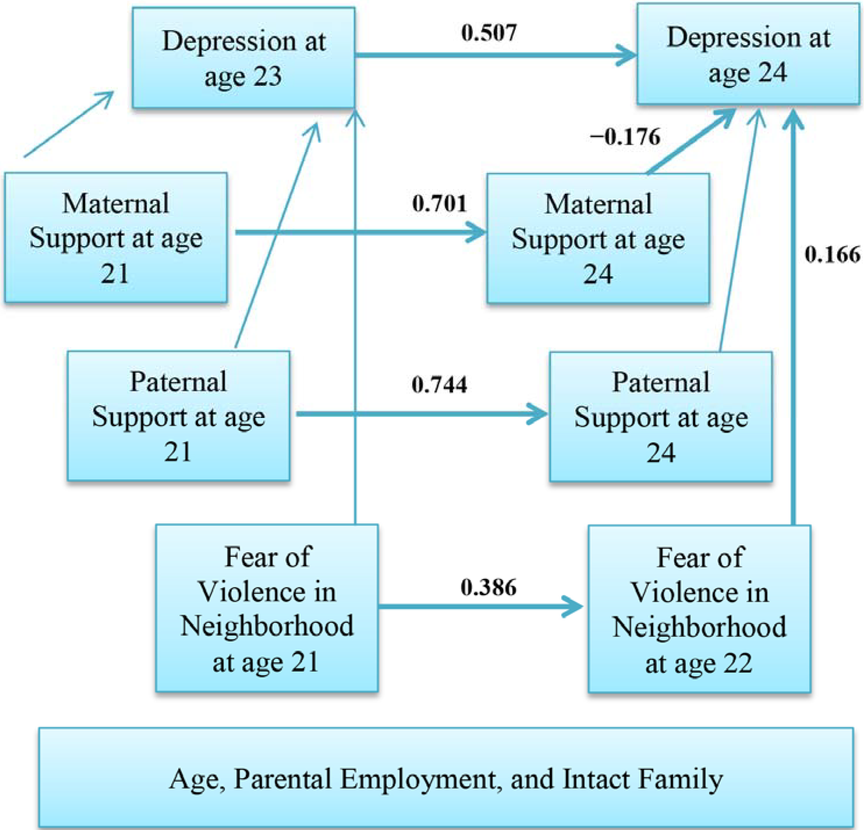 Gender Differences In Depression Appear >> Societies Free Full Text Gender Differences In Longitudinal