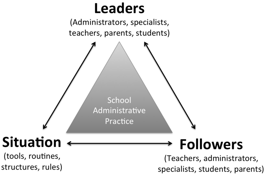 Societies   Free FullText   Leadership and Learning