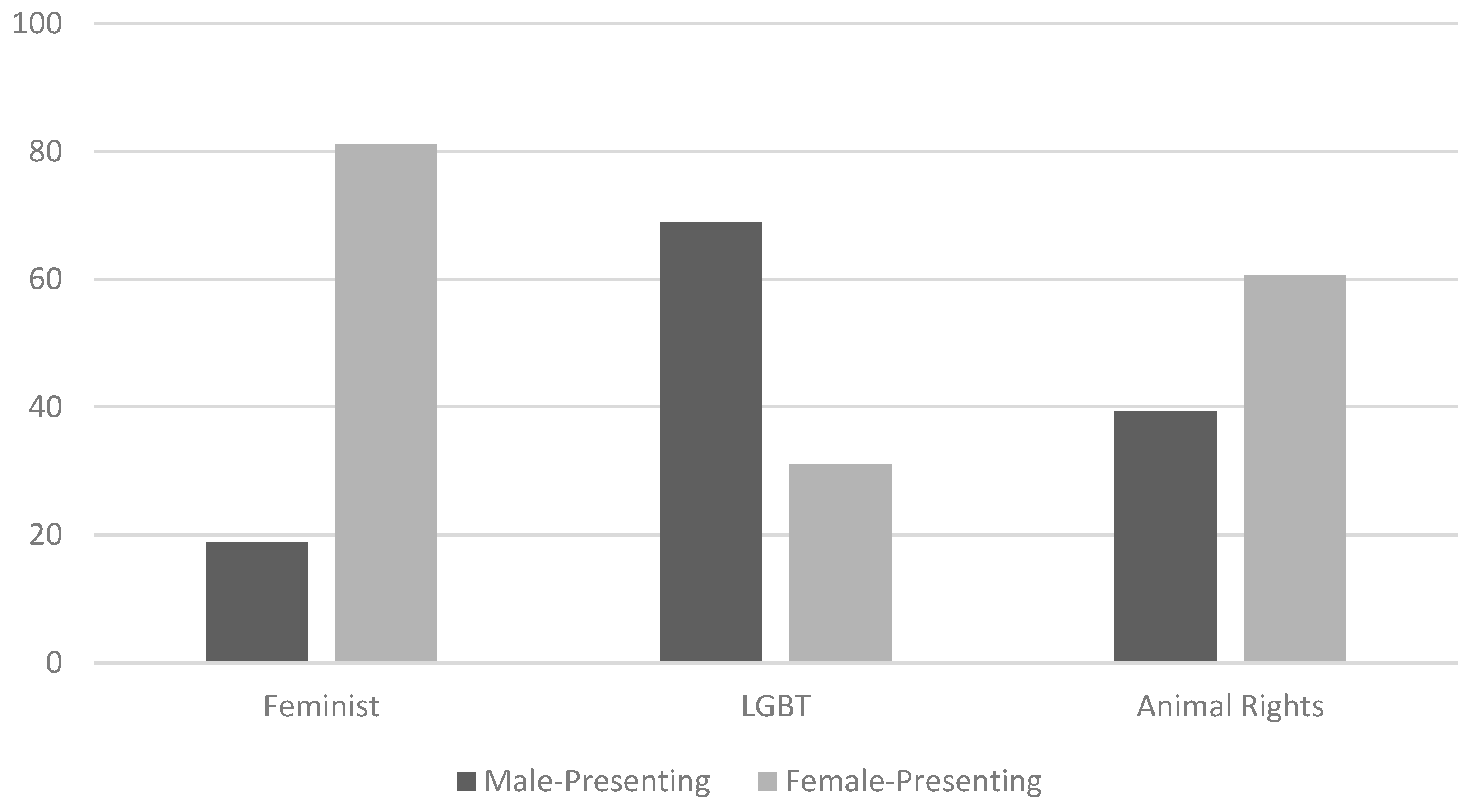 an analysis of gender in society today Using feminist theory as a lens for critical analysis and therapy  that reflect society's expectations of gender gender roles in the media 3  gender.