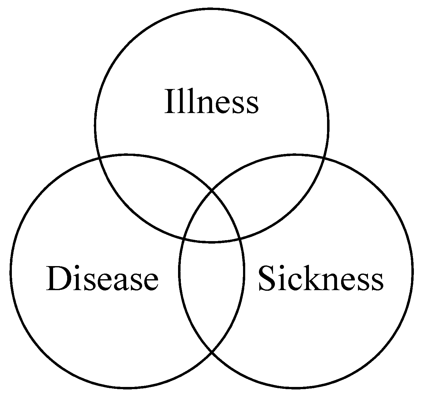 Diseases Physical Ailments: Visions Of Illness, Disease