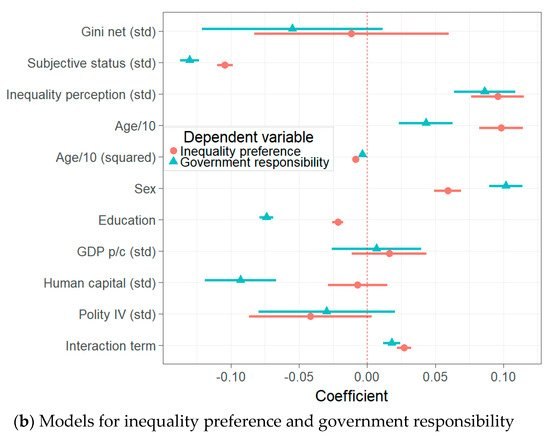 Societies | Special Issue : Attitudes about Inequalities
