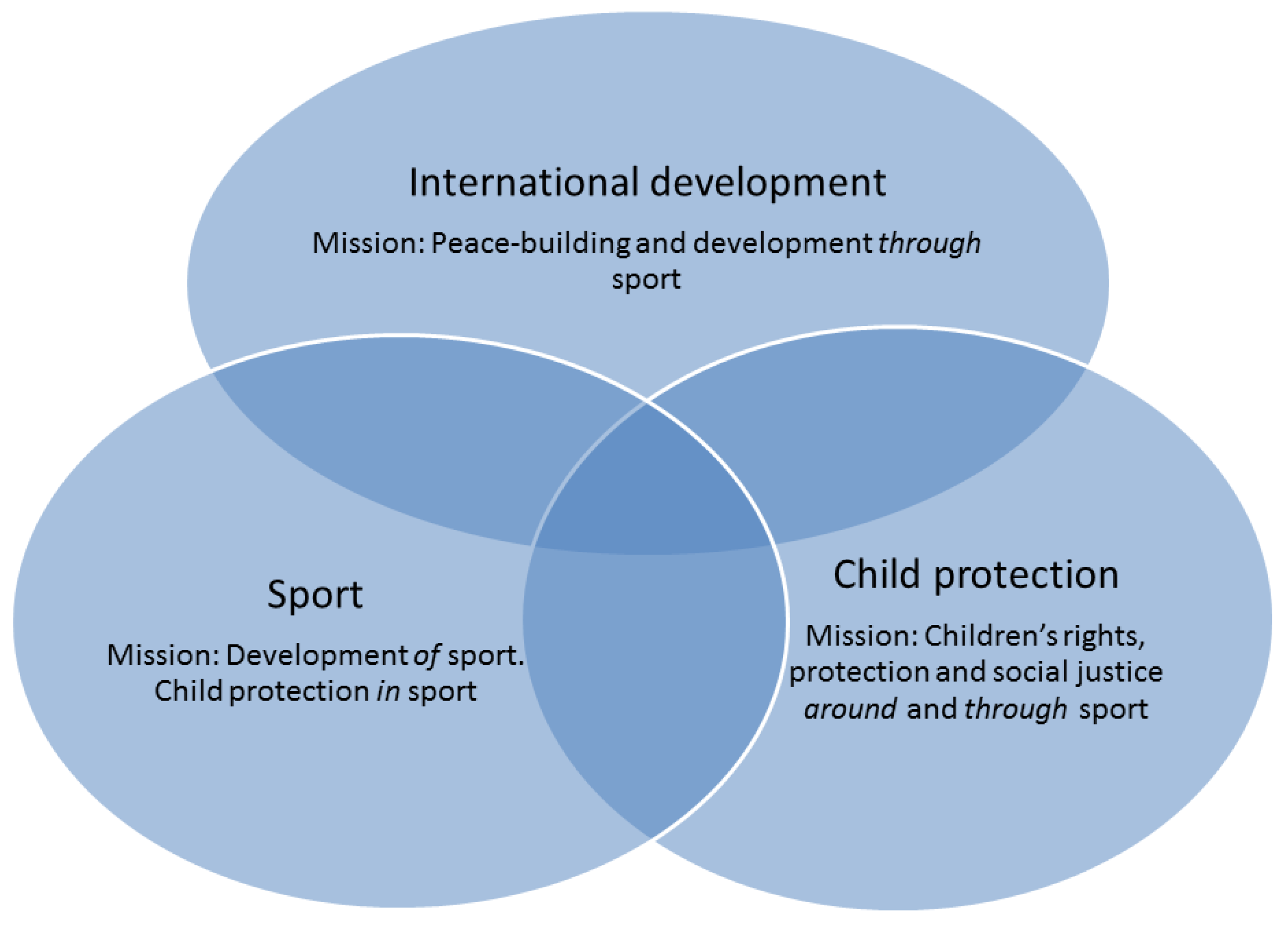 Social Sciences | Free Full-Text | Child Protection in Sport ...