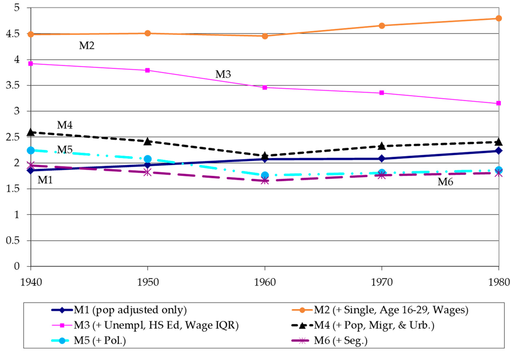 the difference sentencing models The differences in sentence length remained relatively unchanged compared to the post-gall period non-government sponsored departures and variances the differences in sentence length fluctuated across all time periods studied for white females, black females, hispanic females, and other race.