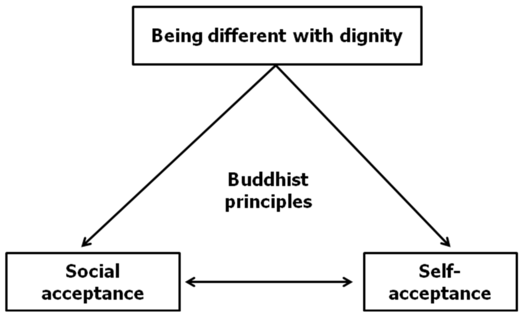 Buddhas teachings on homosexuality in christianity