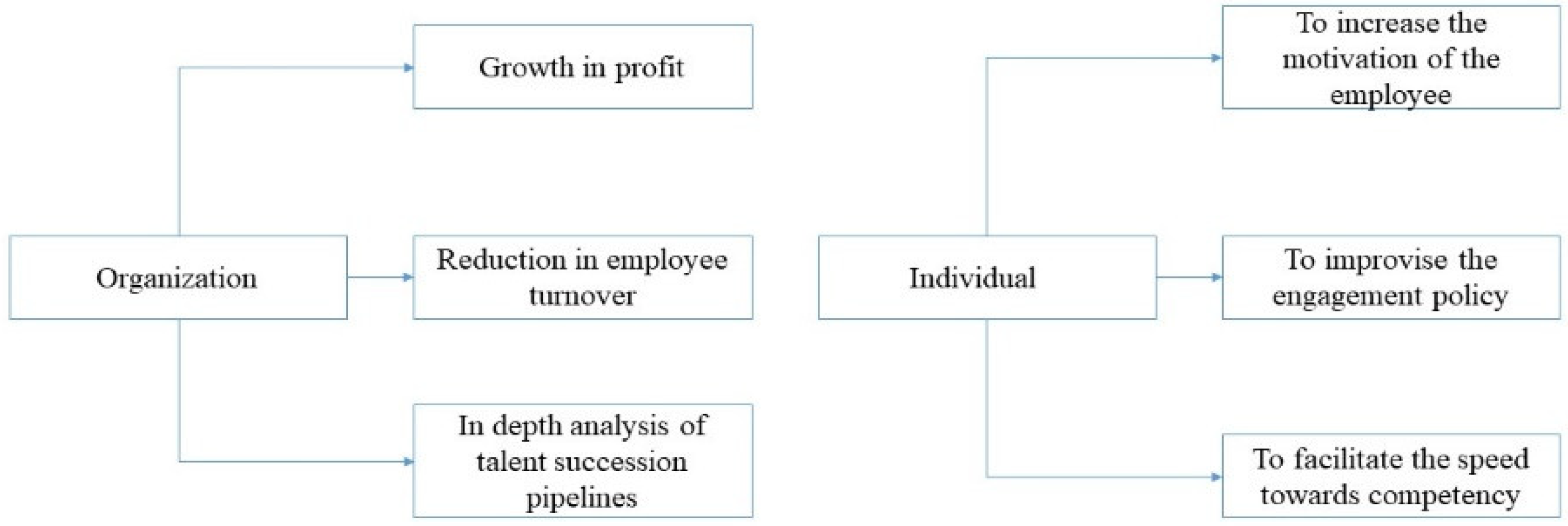 Social Sciences | Free Full-Text | An Analysis of the Skill