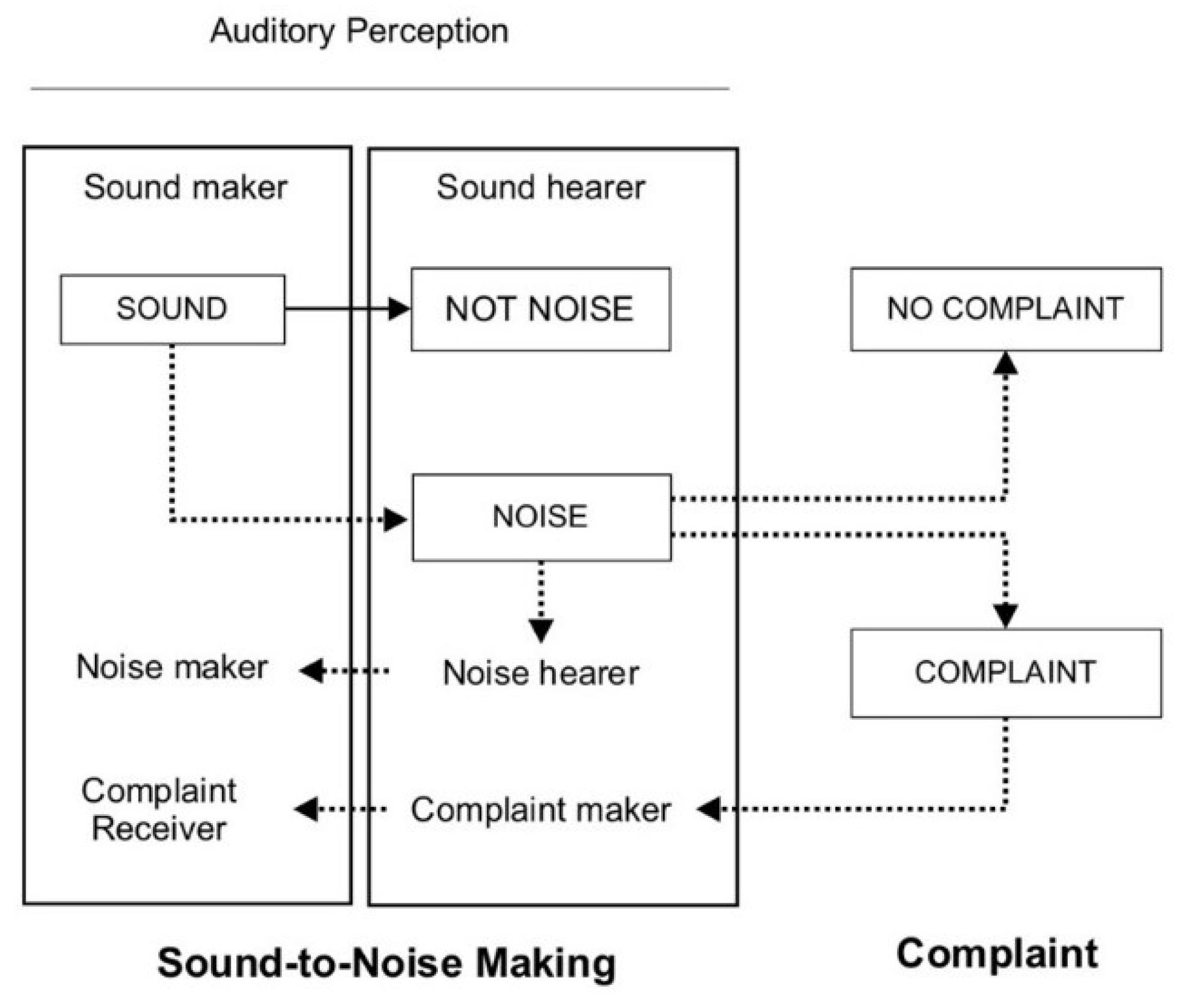 Social Sciences | Free Full-Text | Noise Complaints between