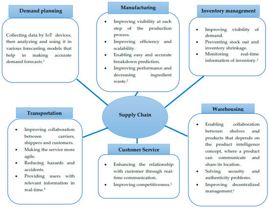 Social Sciences   Special Issue : Industry 4 0 Implication